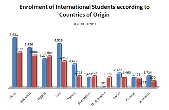 Foreign student enrolment showed a decrease of 27% from 2010-11