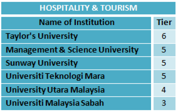 MQA announces top higher education institutions in Engineering, Hospitality & Tourism, Medicine, Pharmacy and Sciences