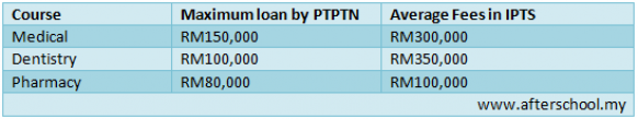 SPP1M: Top-up study loan for college students