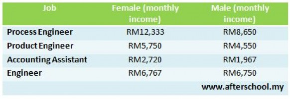 Jobs in Malaysia that pay women more than men