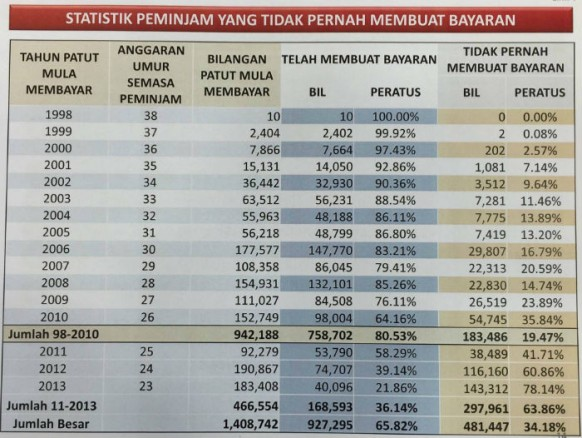 183,486 PTPTN defaulters will be blacklisted unless they settle their debt soon