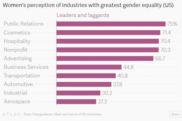 Career industries and gender discrimination