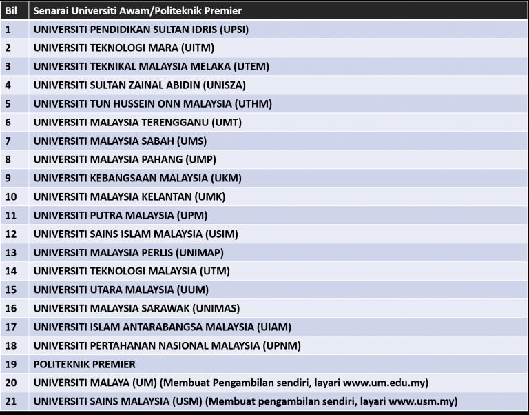Universiti Malaya Diploma Program Surat Rasmi W