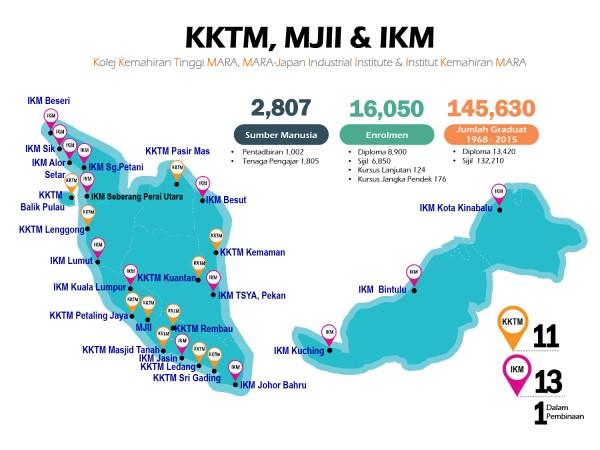 Taburan KKTM & IKM seluruh Malaysia