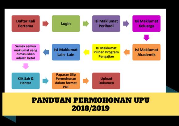 Panduan Permohonan Upu 2018 Untuk Semua Lepasan Permohonan