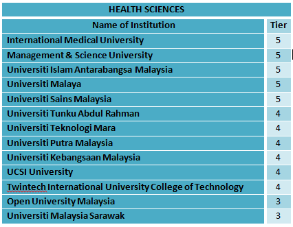 health sciences_dsetara