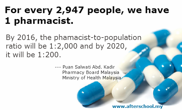 The future of medicine, dentistry & pharmacy in Malaysia