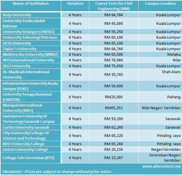 Computer science engineering course fees