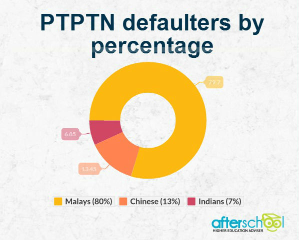 debt ptptn Half of 580,000 blacklisted ptptn borrowers decide to pay up bernama rm9679 million in loan repayment had been collected from them as of last jan 31.