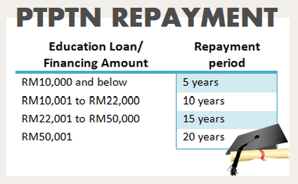 PTPTN_repayment1