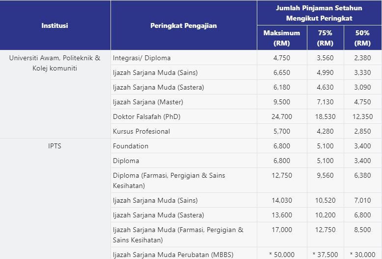 PTPTN loan amount_2