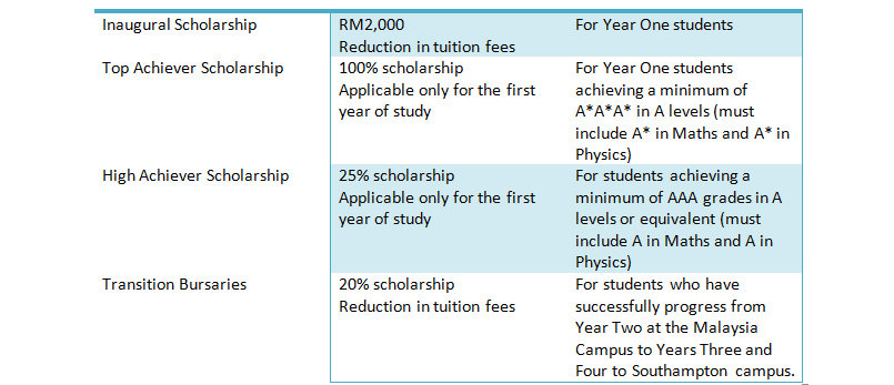 scholarships south