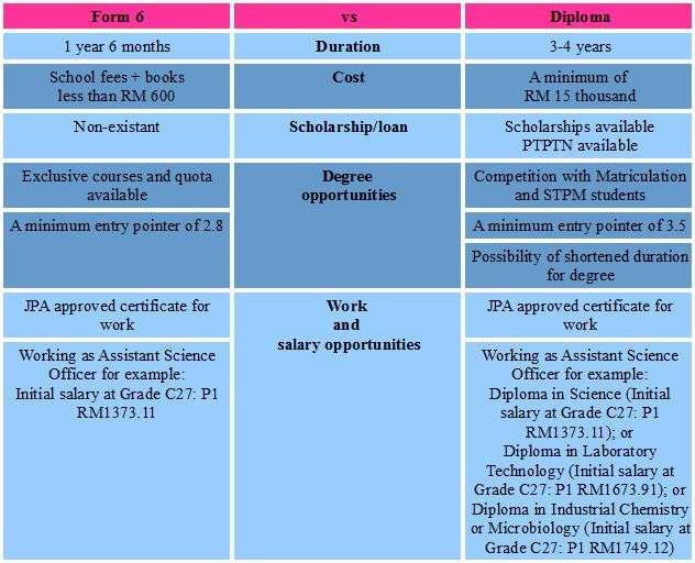 Form 6 Vs Diploma Programmes