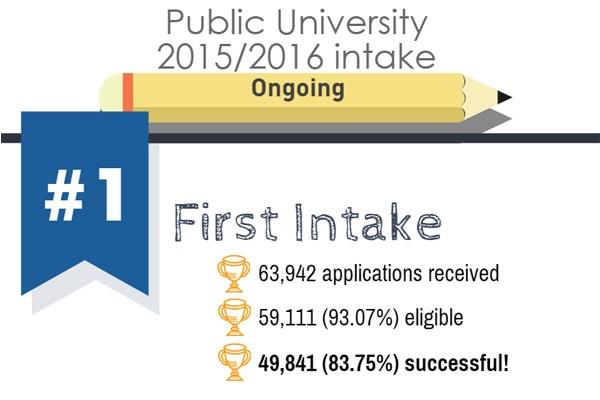 UPU intake public university statistic P