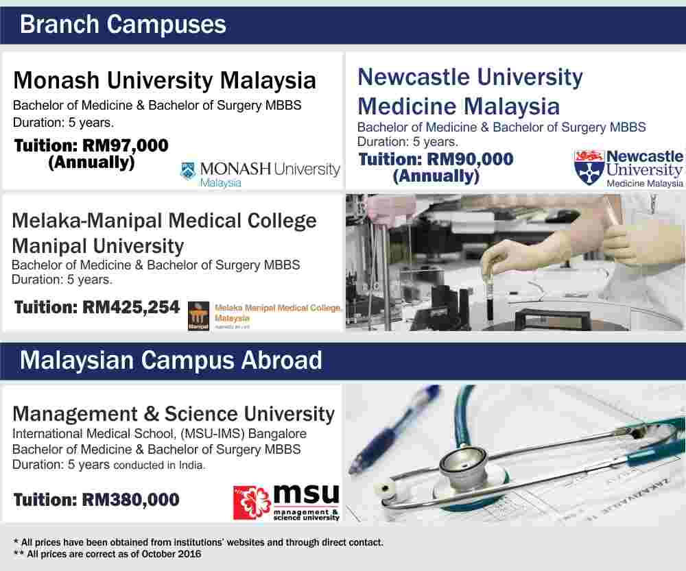 cost of studying medicine at branch campuses