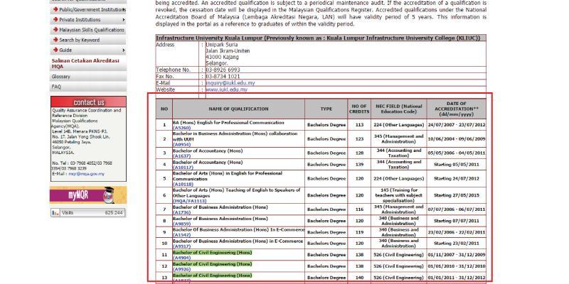 MQA accredited courses