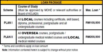 Loan Package