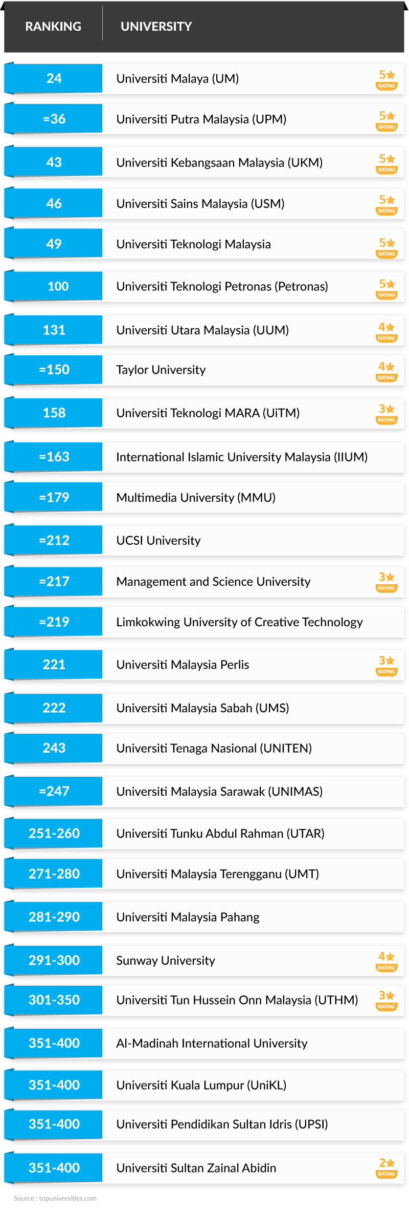 Which 27 Malaysian Universities Ranked On The Qs Asia University