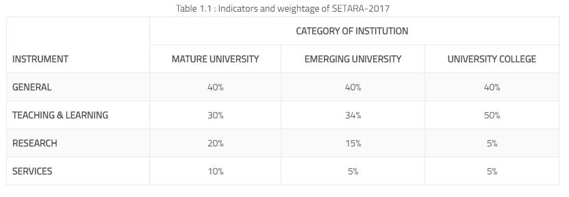 2017 SETARA University Rankings Out Now