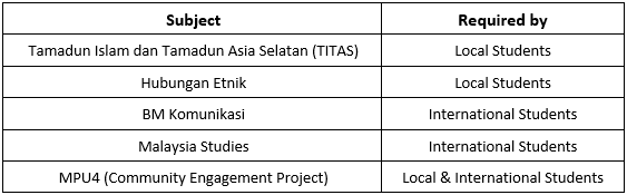 petronas management structure